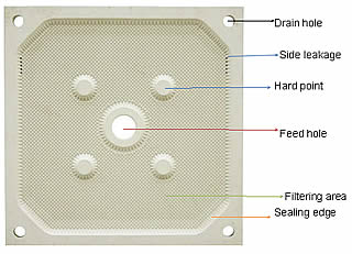 A typical chamber filter plate with a central feed eye