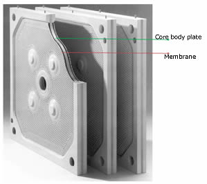 Welded membrane filter plate consists of core plate and membrane